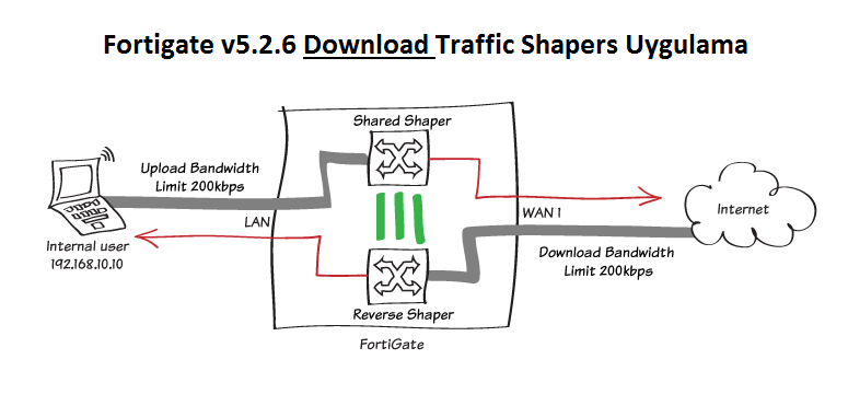 Fortigate v5.2.6 Traffic Shapers Uygulaması