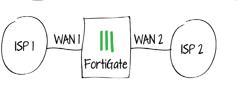 Fortigate Wan Link Load Balancing (Redundant Interface)