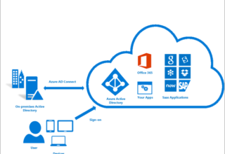 ADSync'de Office 365'e Aktarılmış Attribute Silme