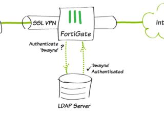 Fortigate Site to Site VPN | Caner AKTAS